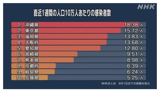 NHKのコロナ統計に右往左往するな